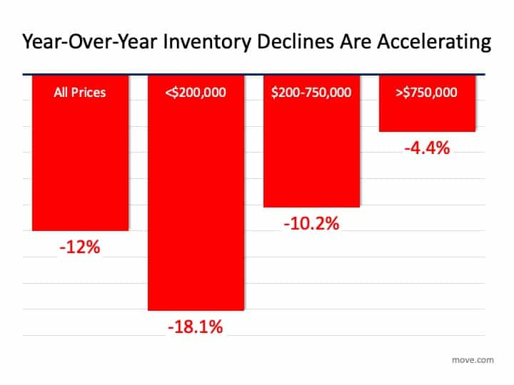 Housing Inventory Vanishing: What Is the Impact on You? | Simplifying The Market