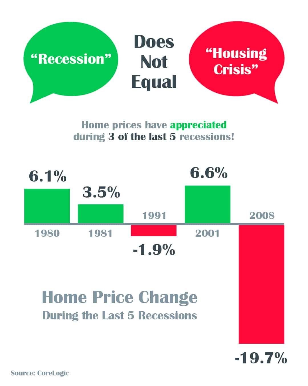 A Recession Does Not Equal a Housing Crisis | Simplifying The Market